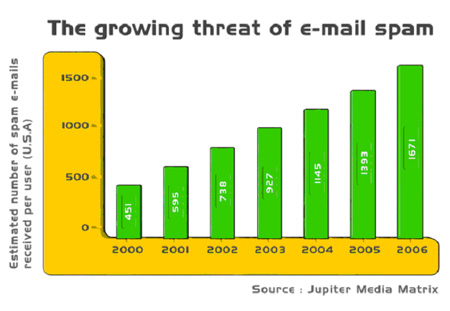 Anti-Spam Statistics - On the rise